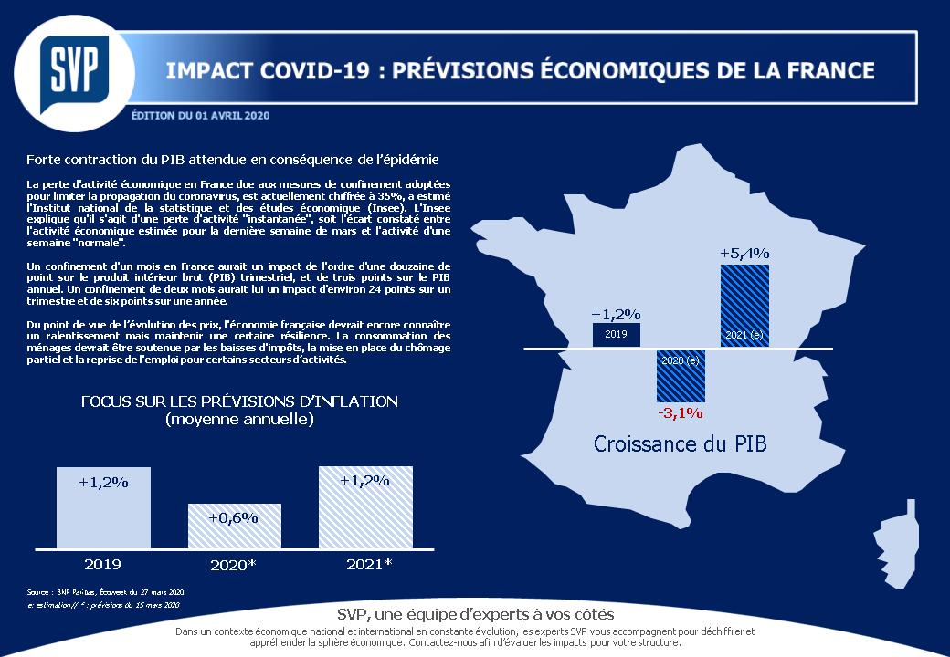 Impact COVID19 économie France