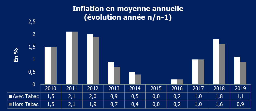 Inflation en moyenne annuelle