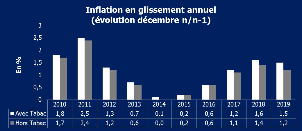 Inflation glissement annuel